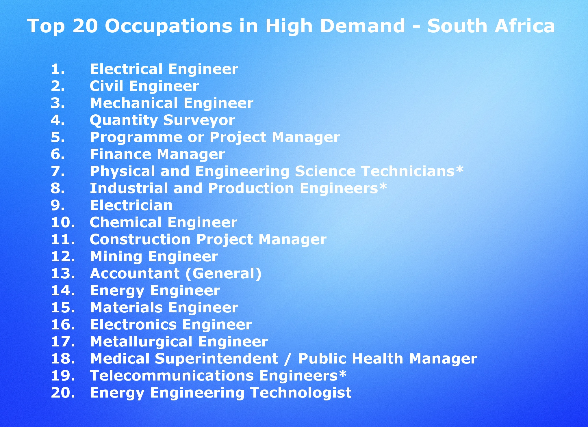 List Of Occupations In High Demand And Short Supply In